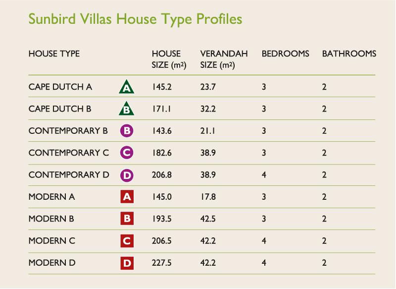 sunbird-villas-house-type-profiles